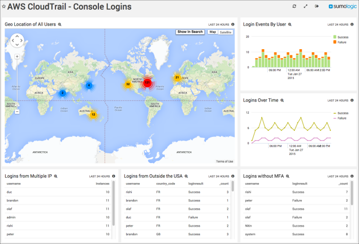 Ingest CloudTrail Data into Sumo Logic Using S3