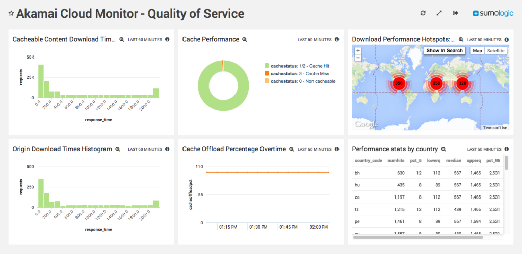 Deliver Real-Time User and Security Insights