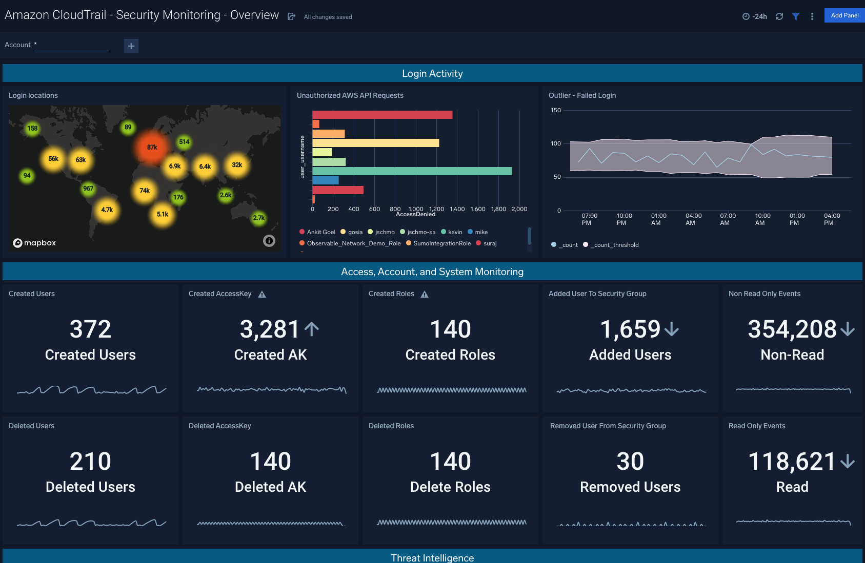 Amazon CloudTrail - Security Monitoring - Overview