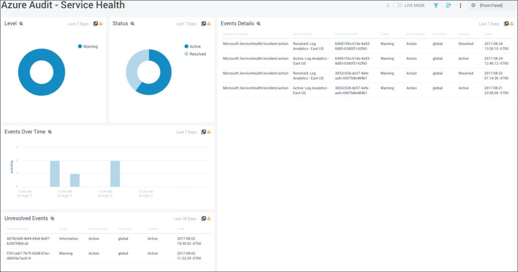 Azure Audit Service Health