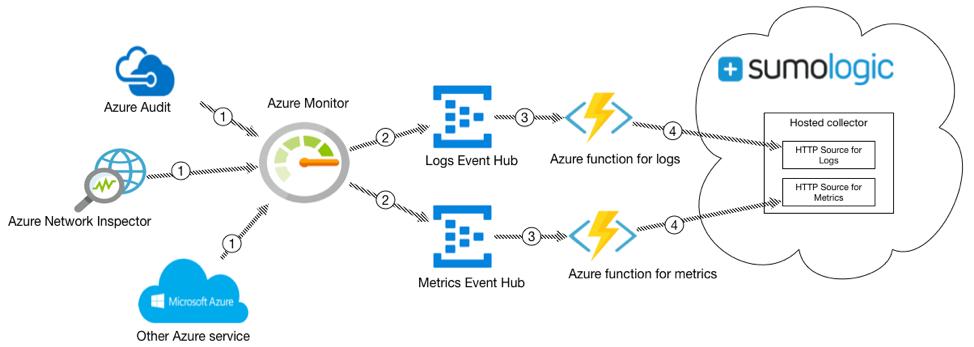 Azure-Sumo Logic Pipeline