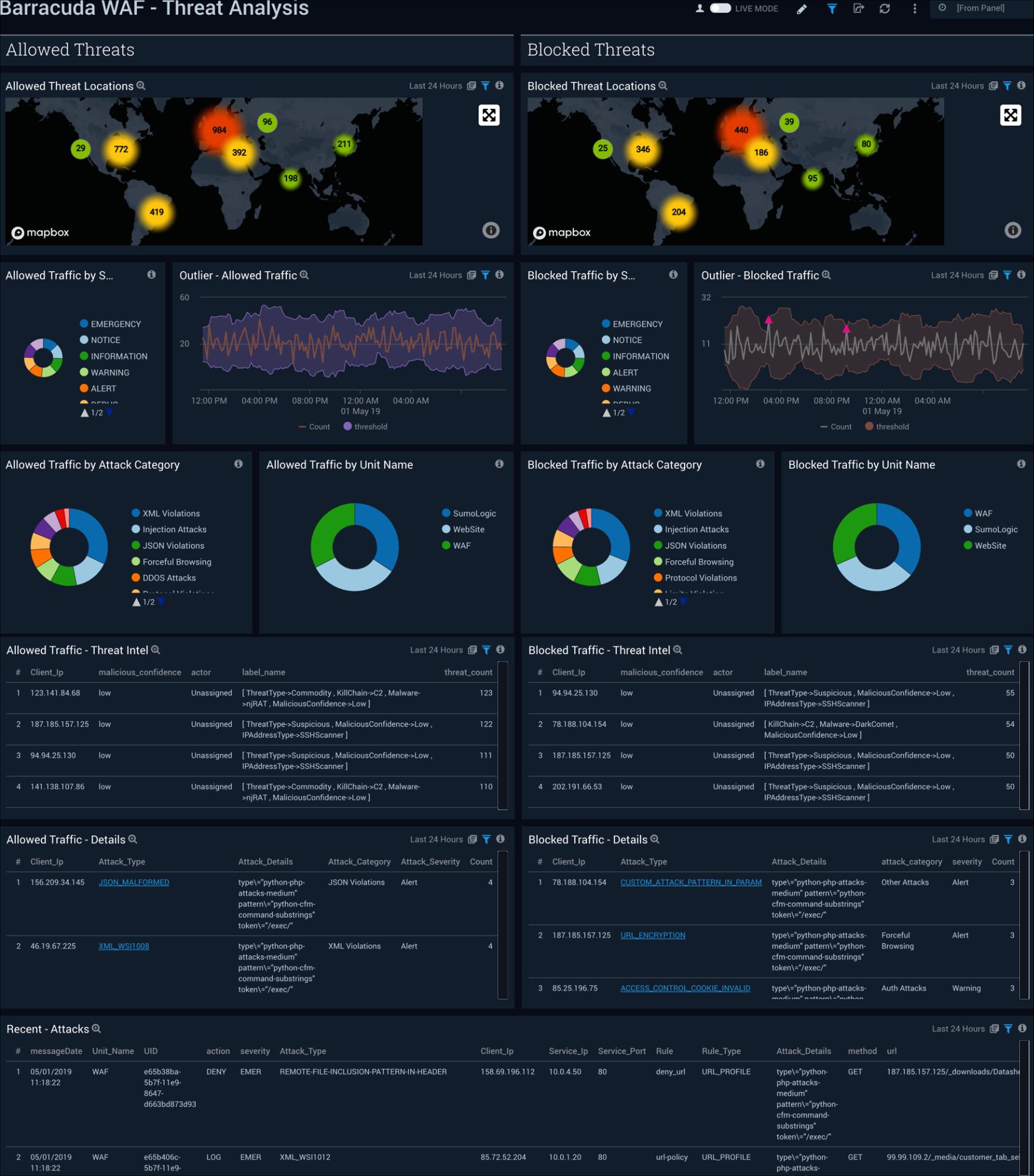 Analyze Threats