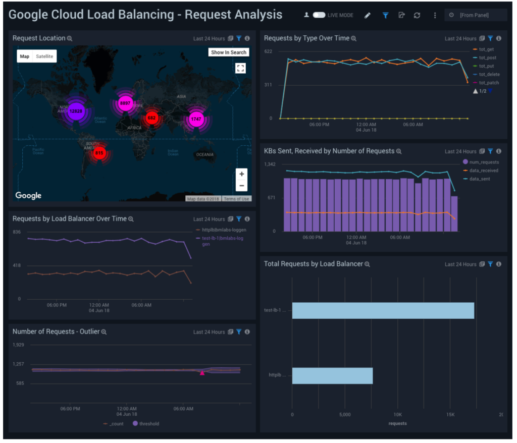 Real-time insights in Google Cloud Load Balancing
