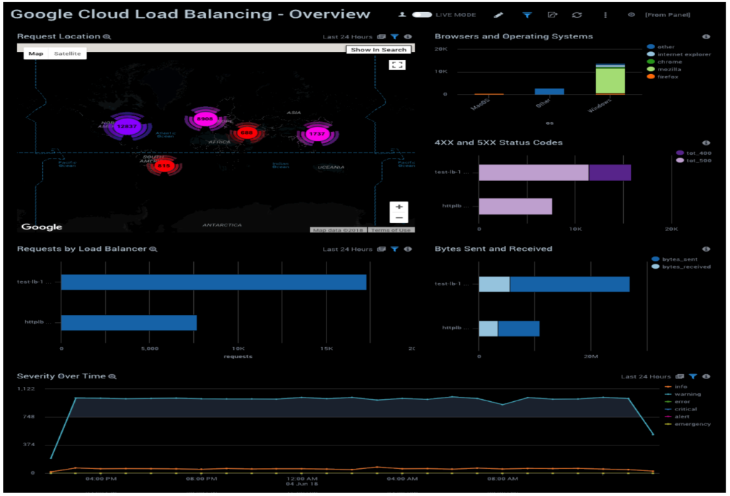 A comprehensive dashboard for your load balancing