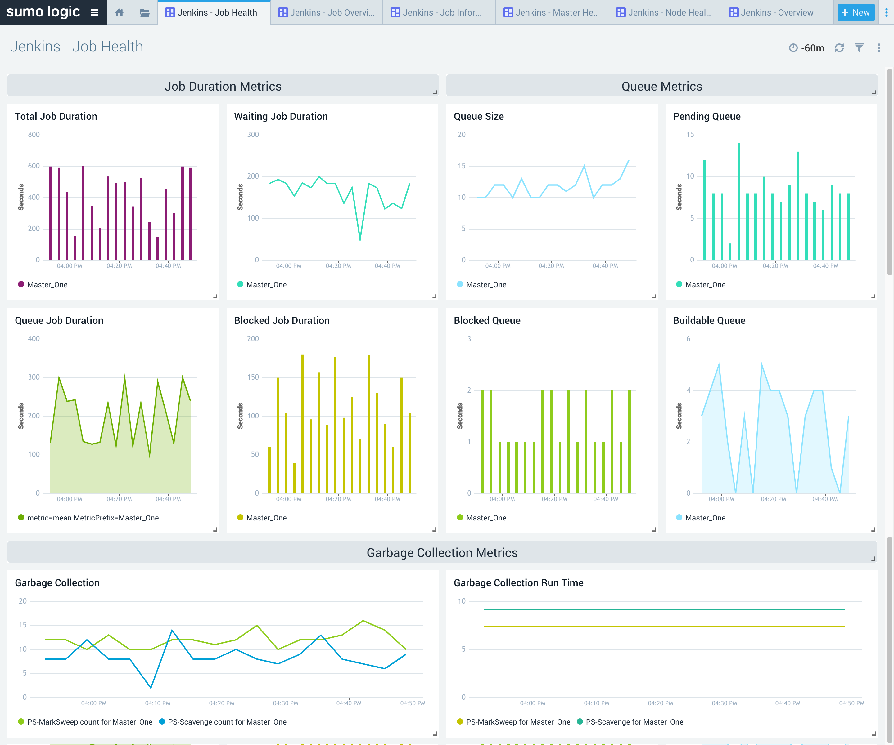 Fine grained system monitoring