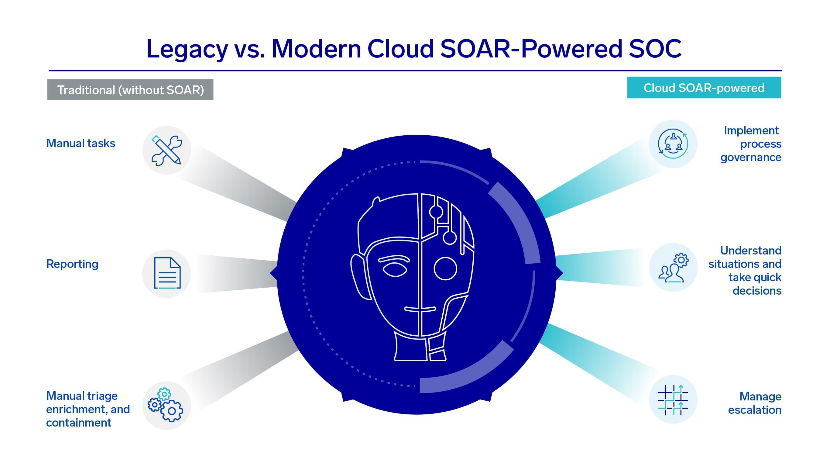 Legacy vs Modern Cloud SOAR-Powered SOC