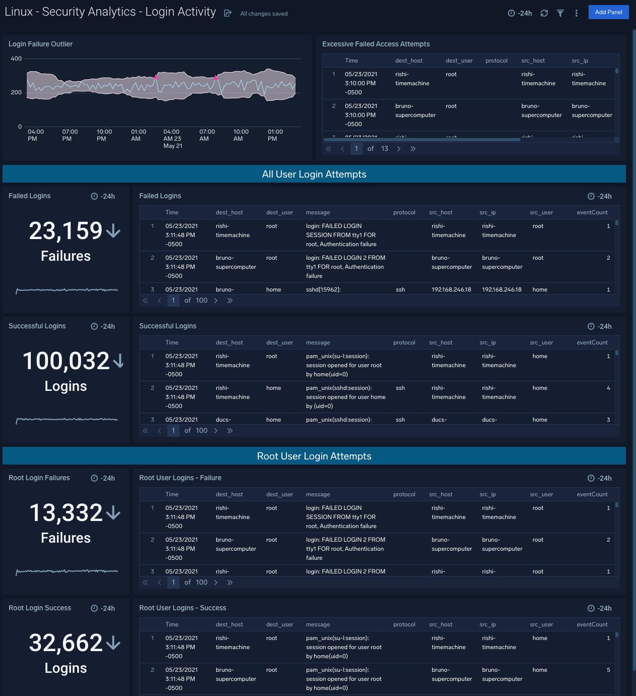 Linux - Security Analytics - Login Activity