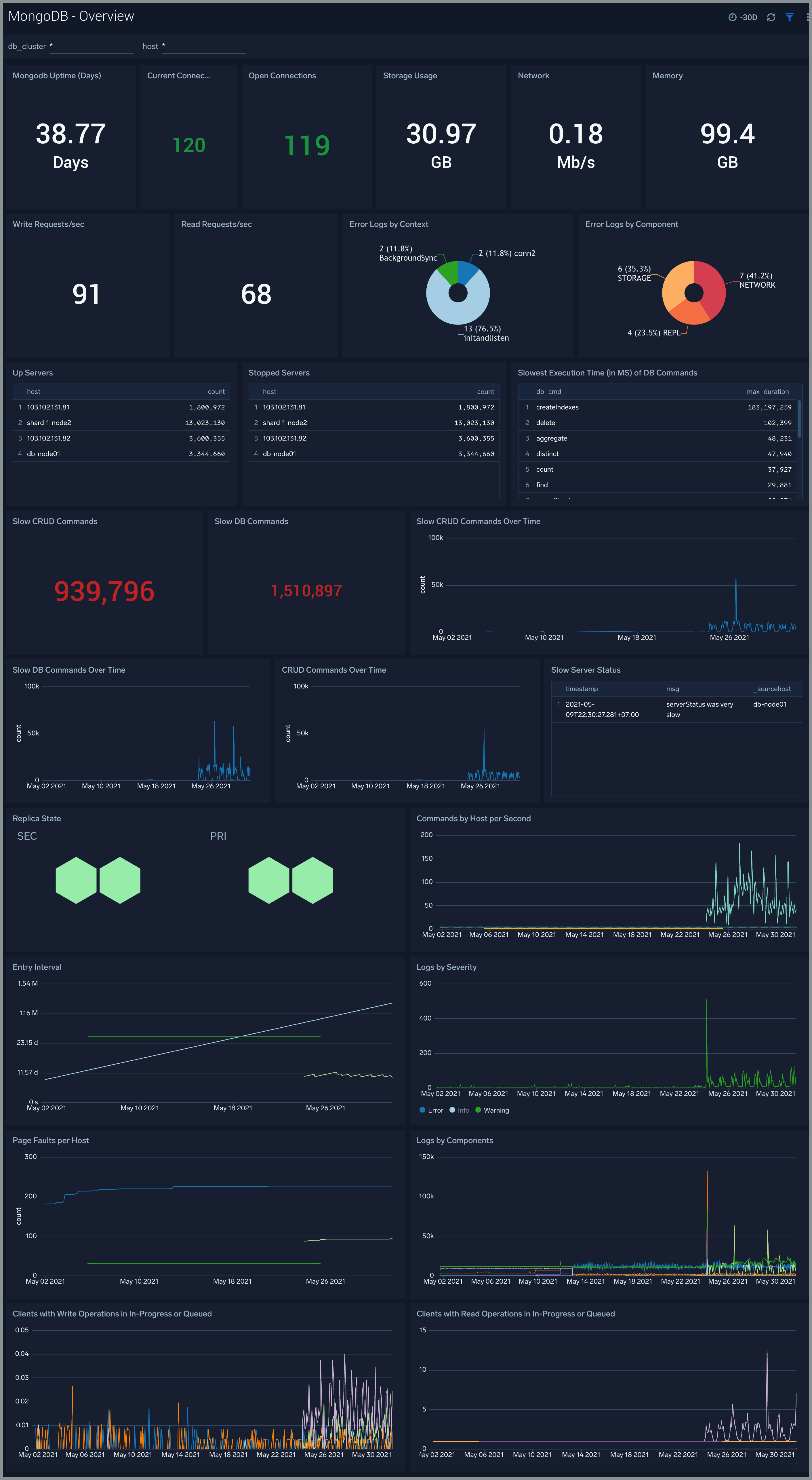 Database Cluster Monitoring