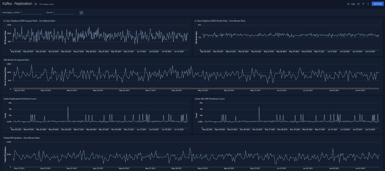 Replication - Monitoring Apache Kafka Clusters
