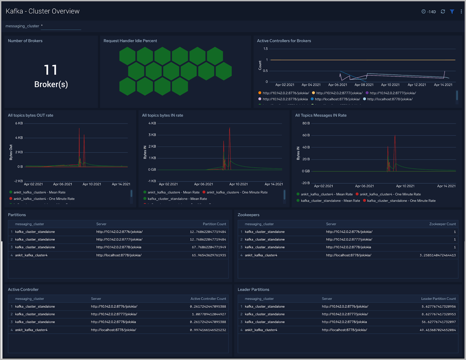 Monitoring Apache Kafka Clusters - Cluster Overview