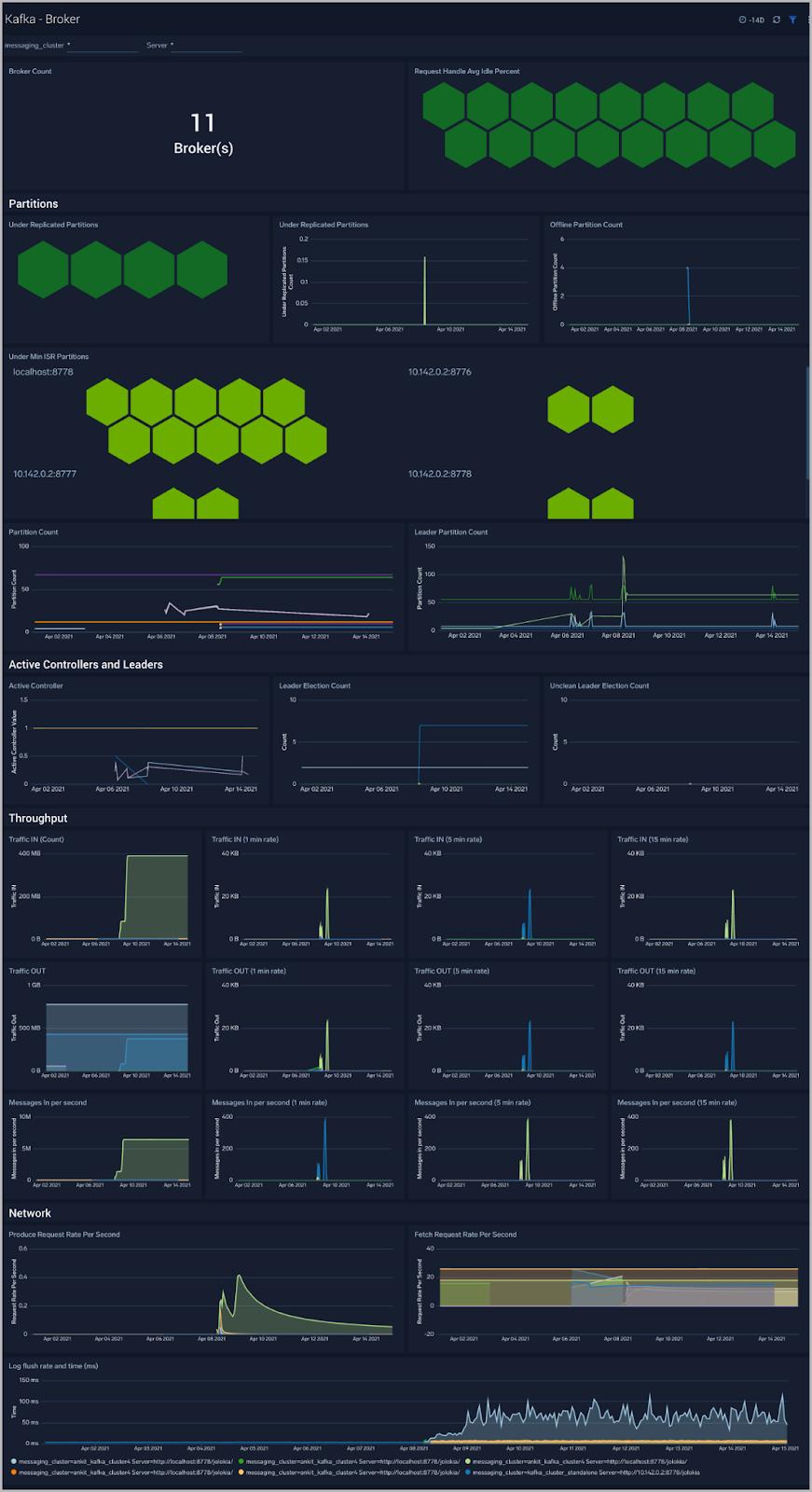Broker - Monitoring Apache Kafka Clusters