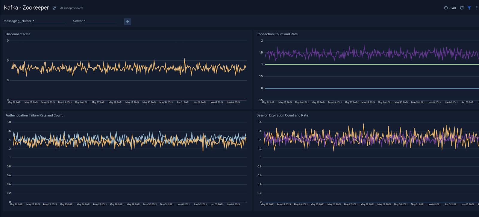 Zookeeper - Monitoring Apache Kafka Clusters
