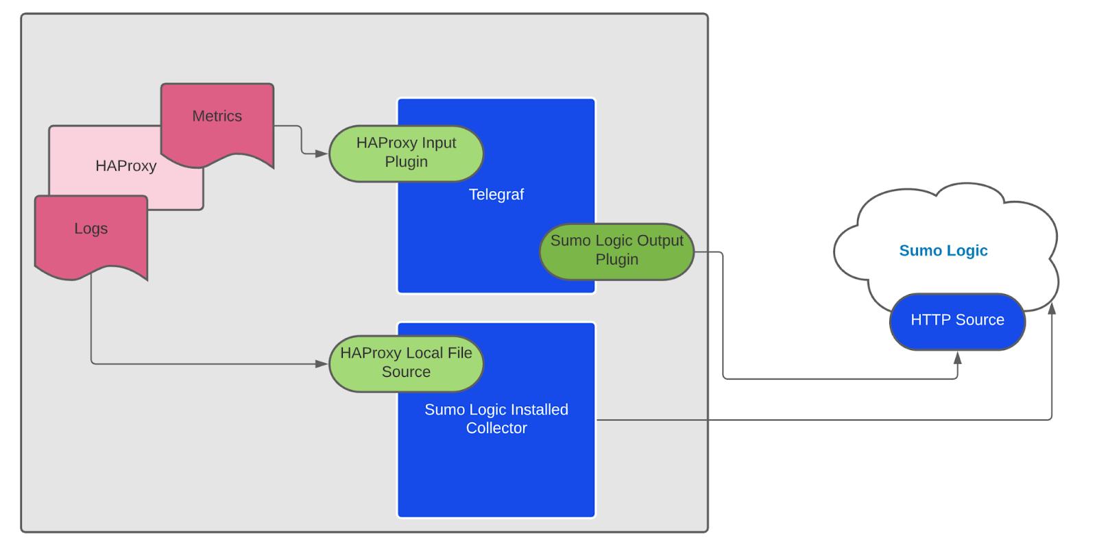 Sumo Logic Collector Process HAProxy