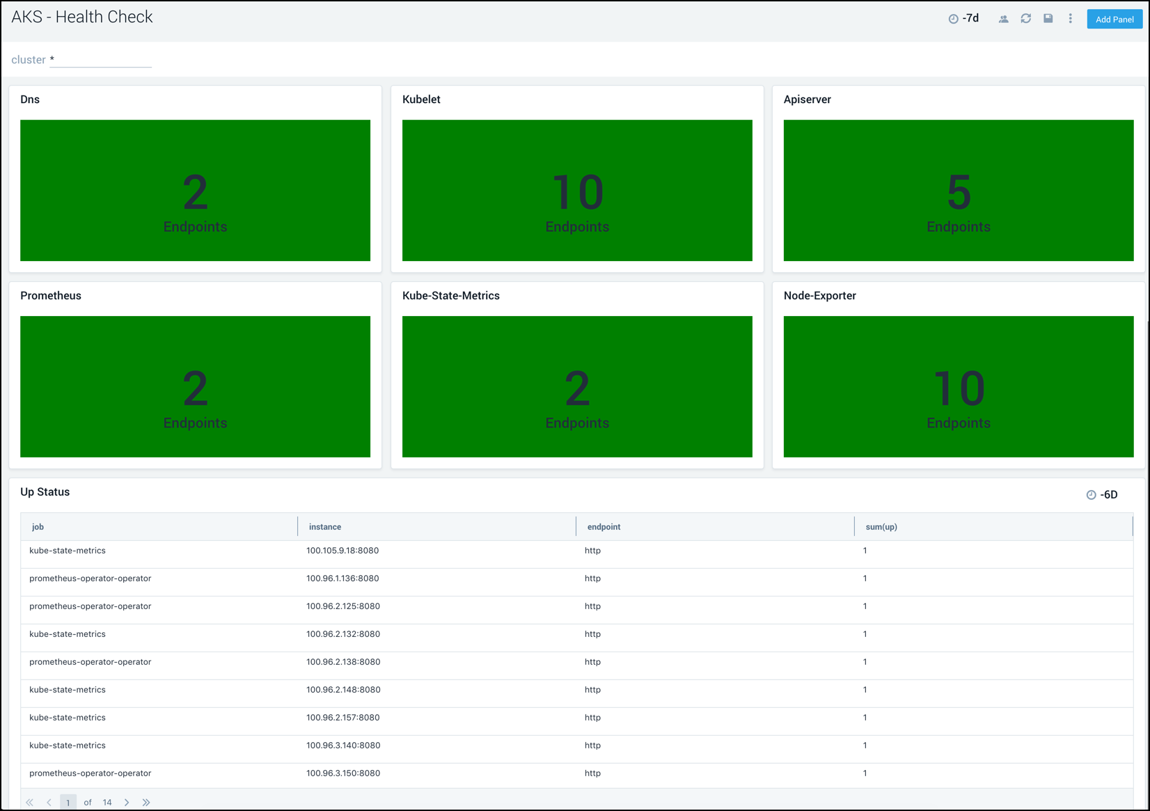 Monitor the health and availability of your Kubernetes deployments