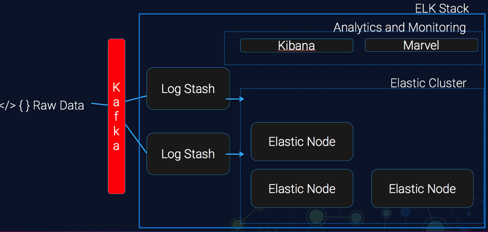 Apache Kafka to avoid the data loss during bursts