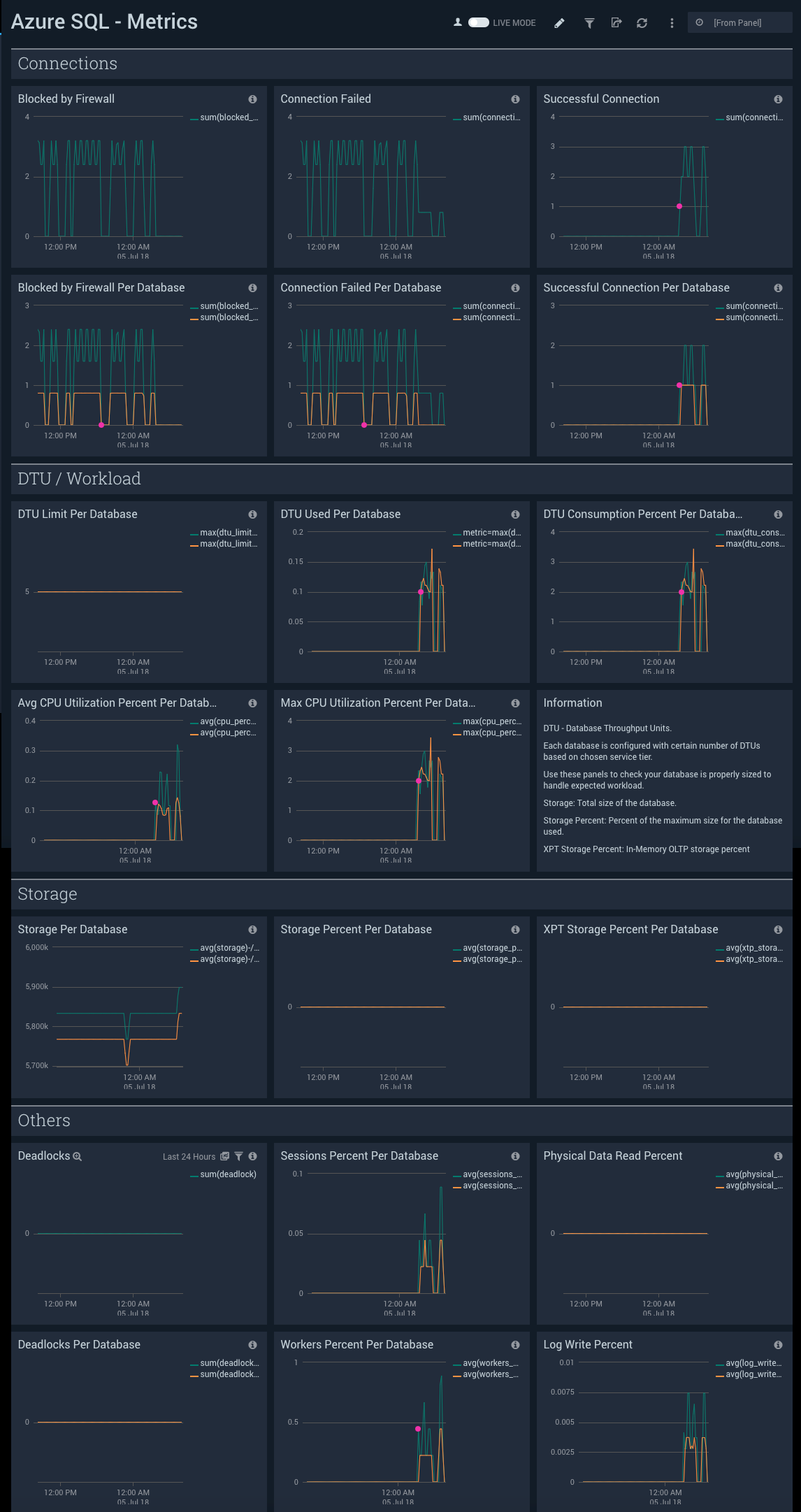 azure sql metrics