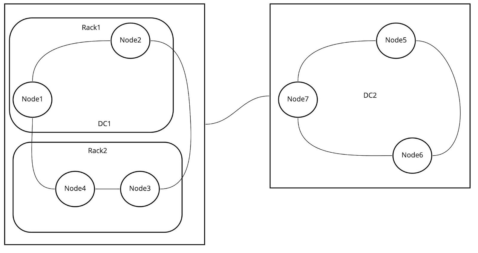 Cassandra Cluster topology