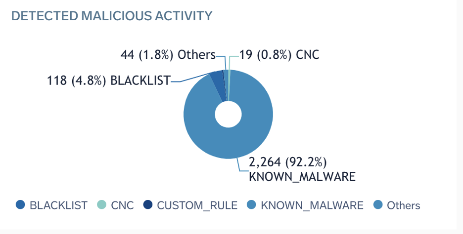 Detected malicious activity