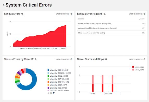 Analyzing Apache Error Logs with Sumo Logic
