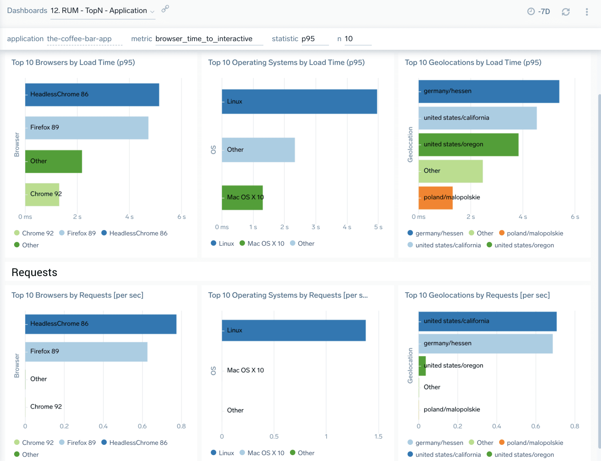 Sumo Logic completes full stack observability with Real User Monitoring capabilities
