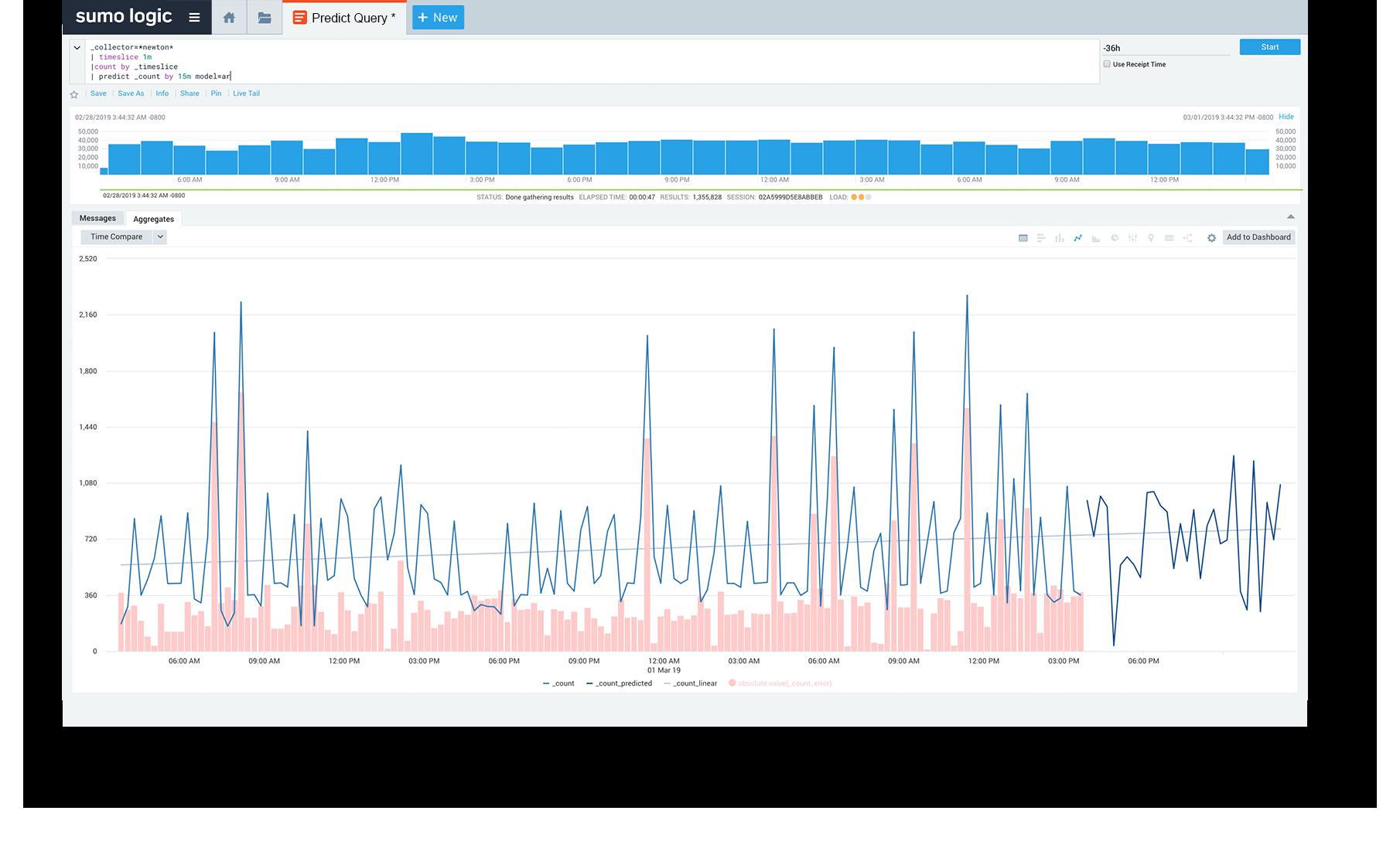Machine-learning analytics