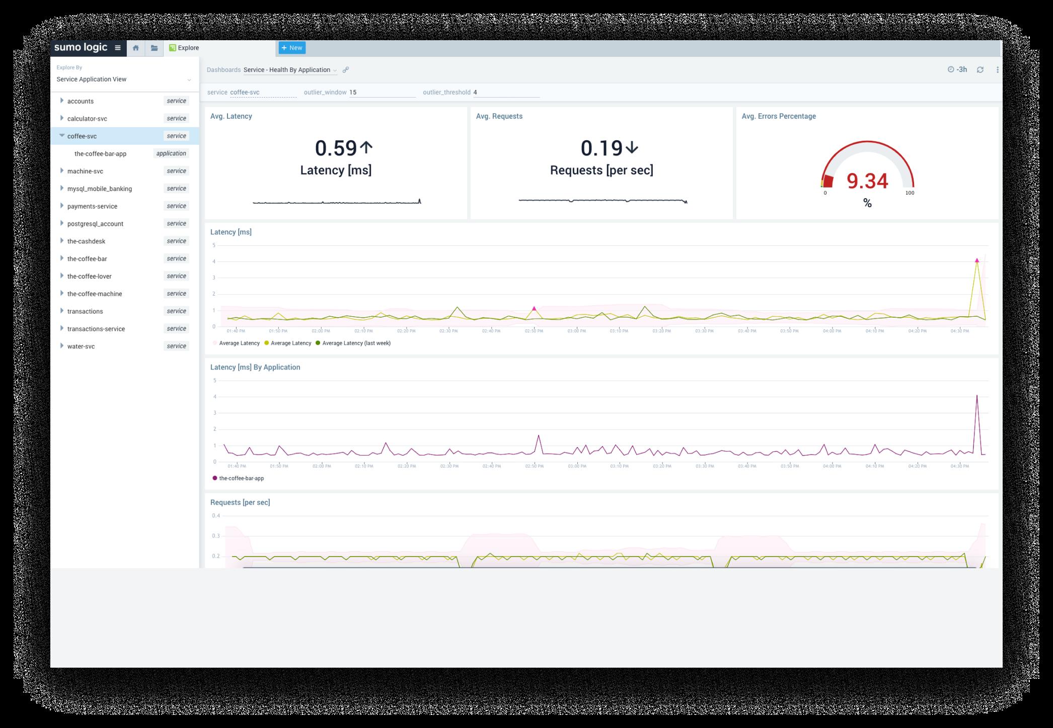 Kubernetes monitoring service health