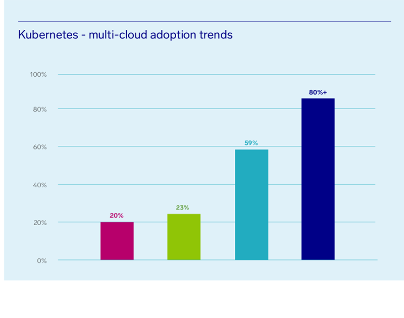 Are you moving to the cloud? And are wondering...