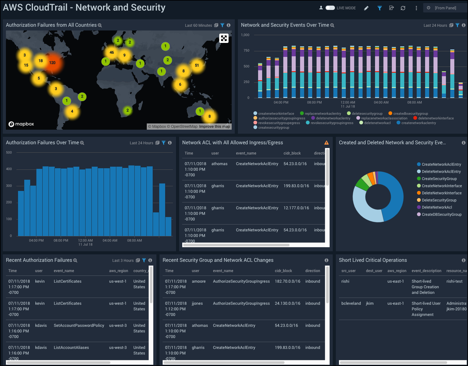 AWS Full Stack Security Monitoring