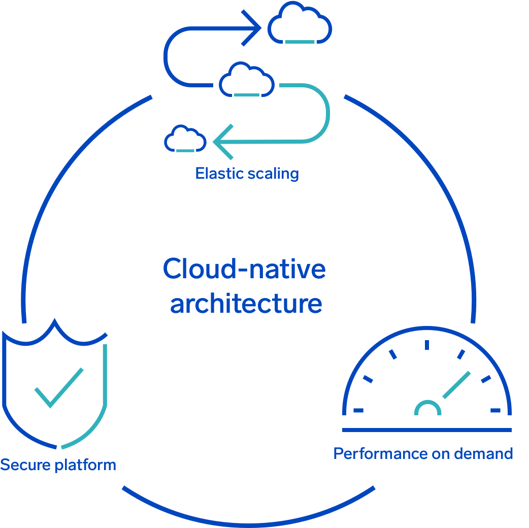 Cloud-Native Architecture