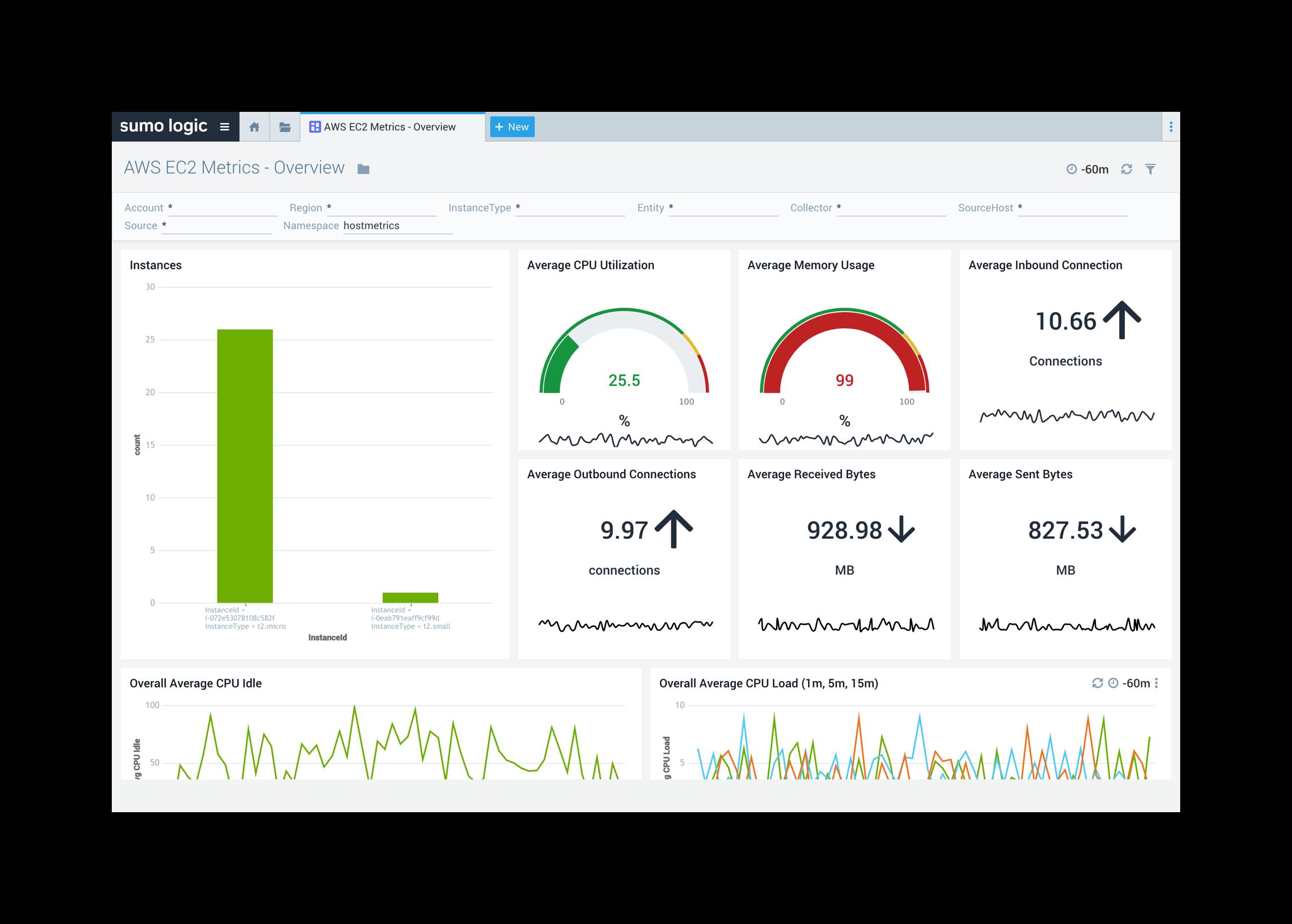 EC2 - Improve AWS operational visibility