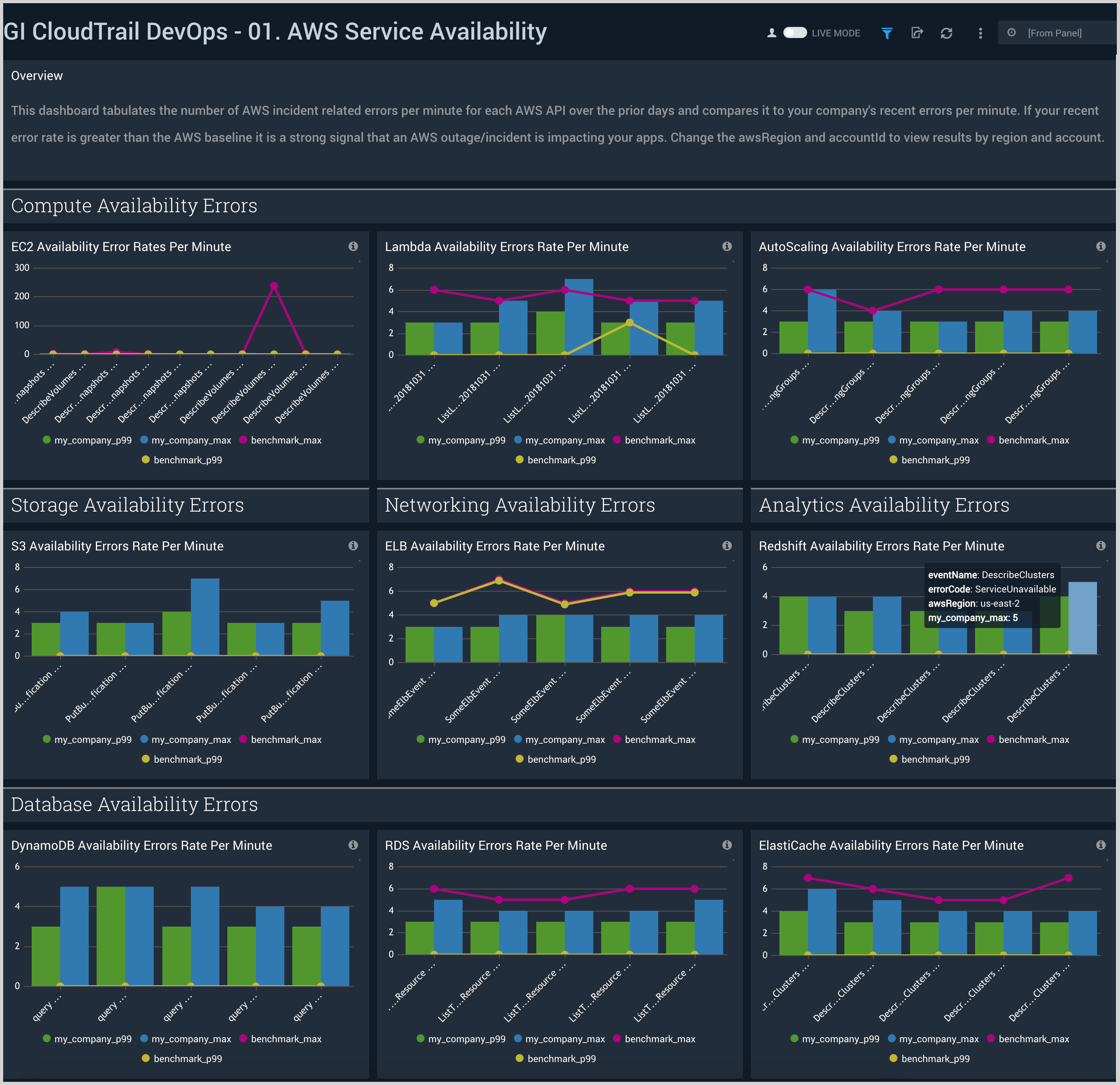 Global Intelligence for AWS CloudTrail DevOps