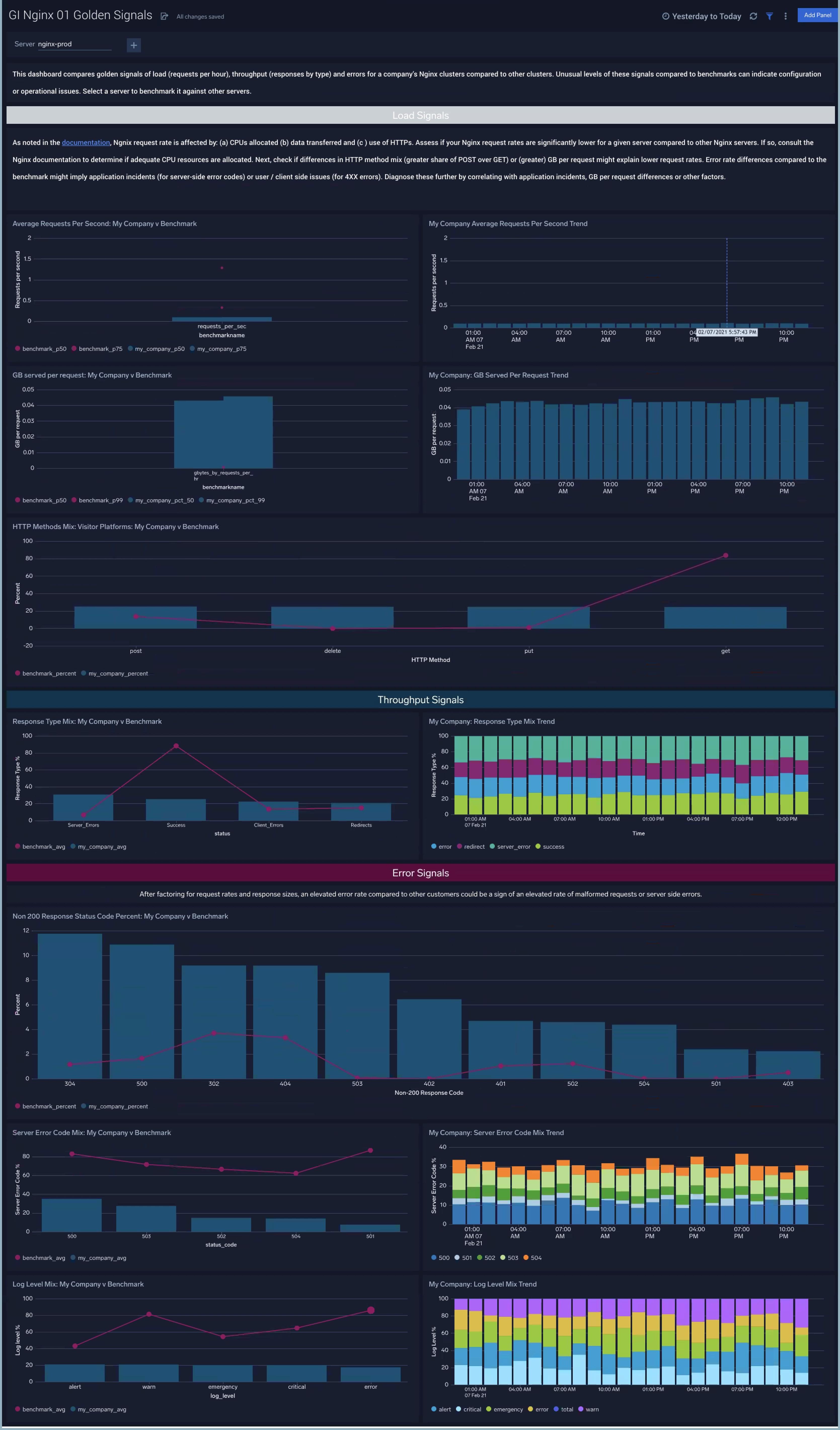 Global Intelligence for Nginx
