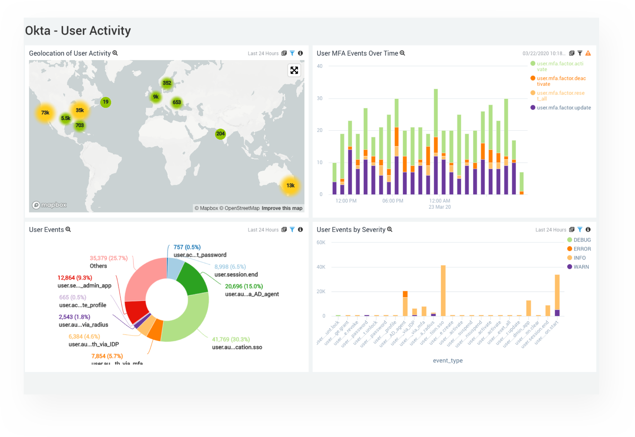 Okta – Troubleshoot user activity and identify insider threats faster