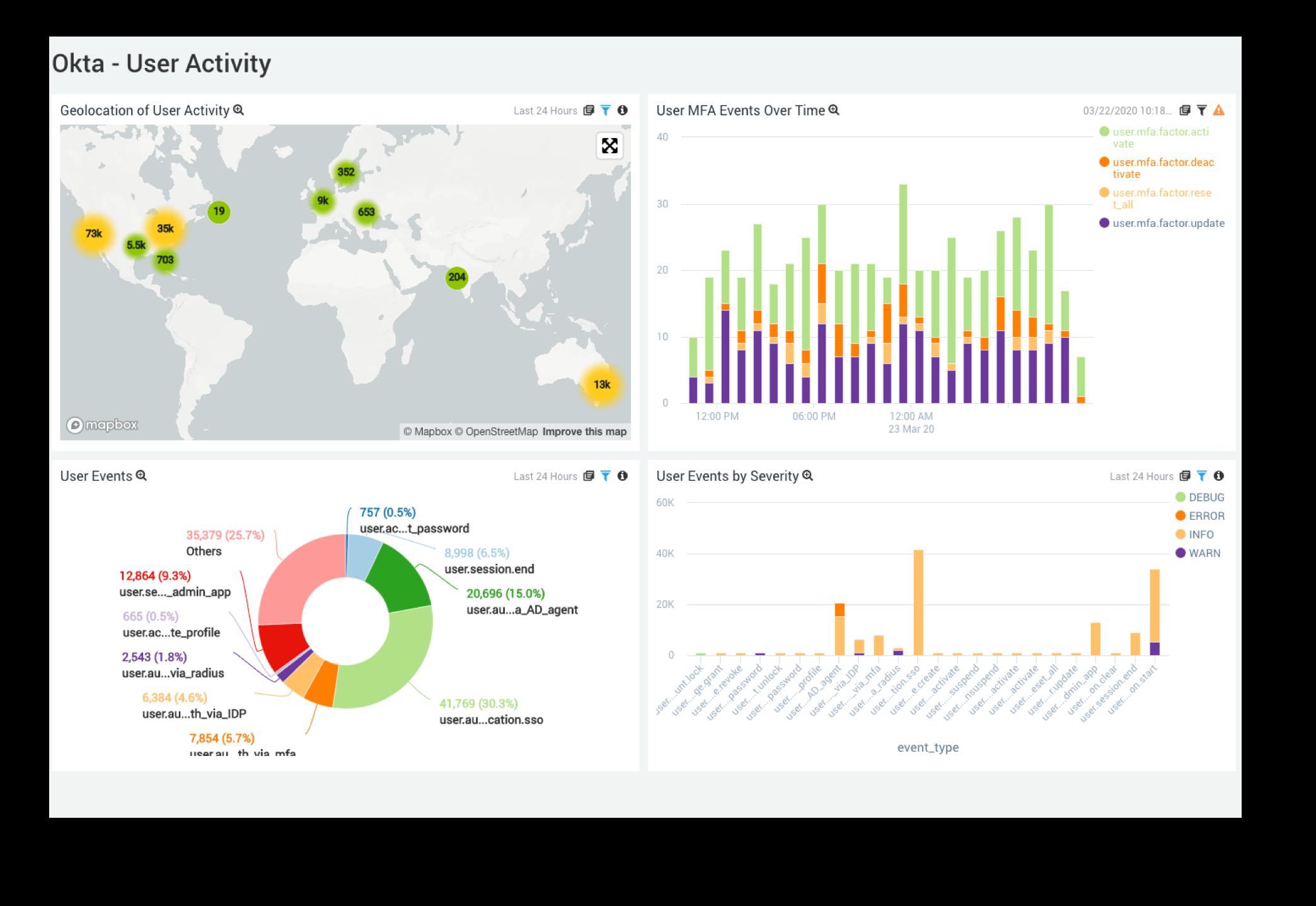 Okta – Troubleshoot user activity and identify insider threats faster