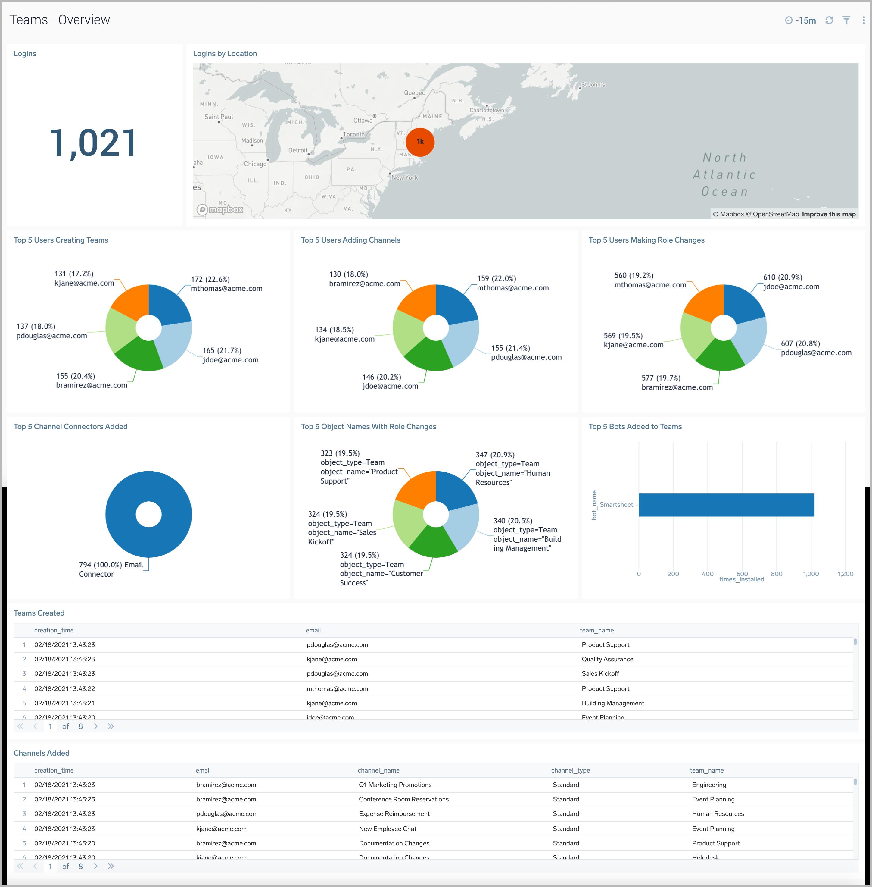 The Sumo Logic App for Microsoft Teams