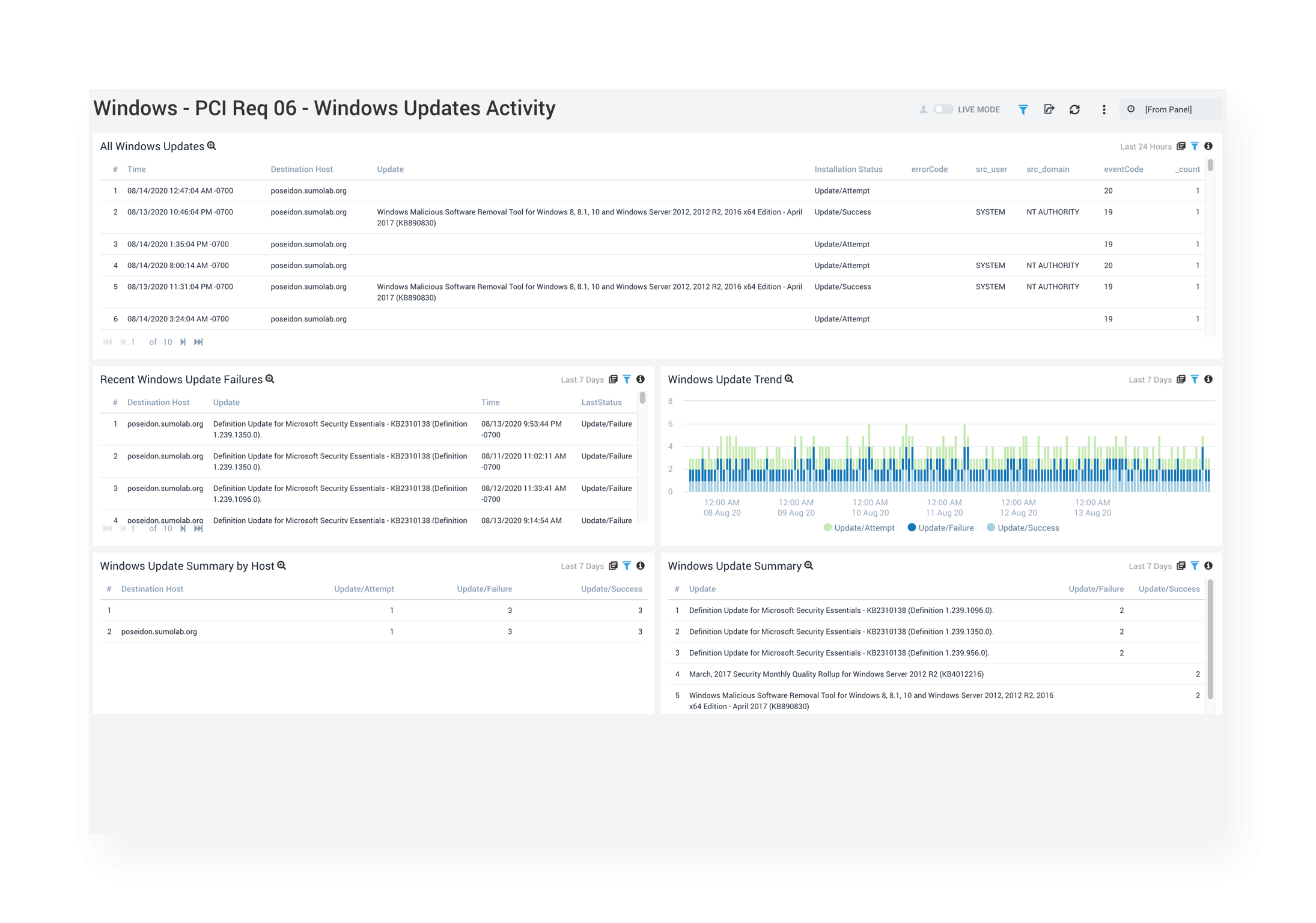 Cost-effective compliance monitoring at cloud scale