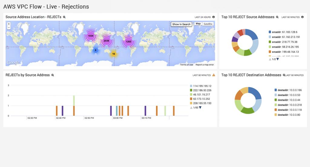 Peer into AWS Log Files with Machine Data Analytics