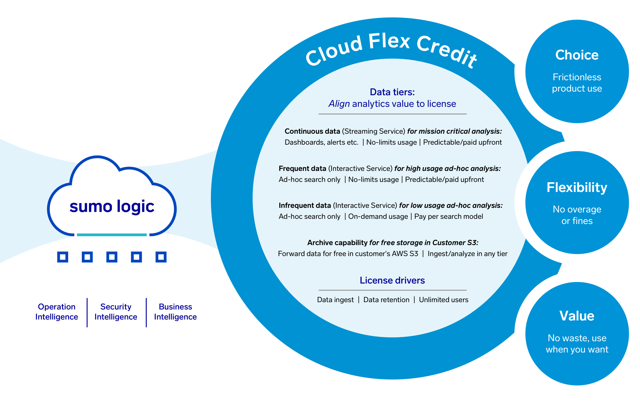 Flexible, tiered analytics