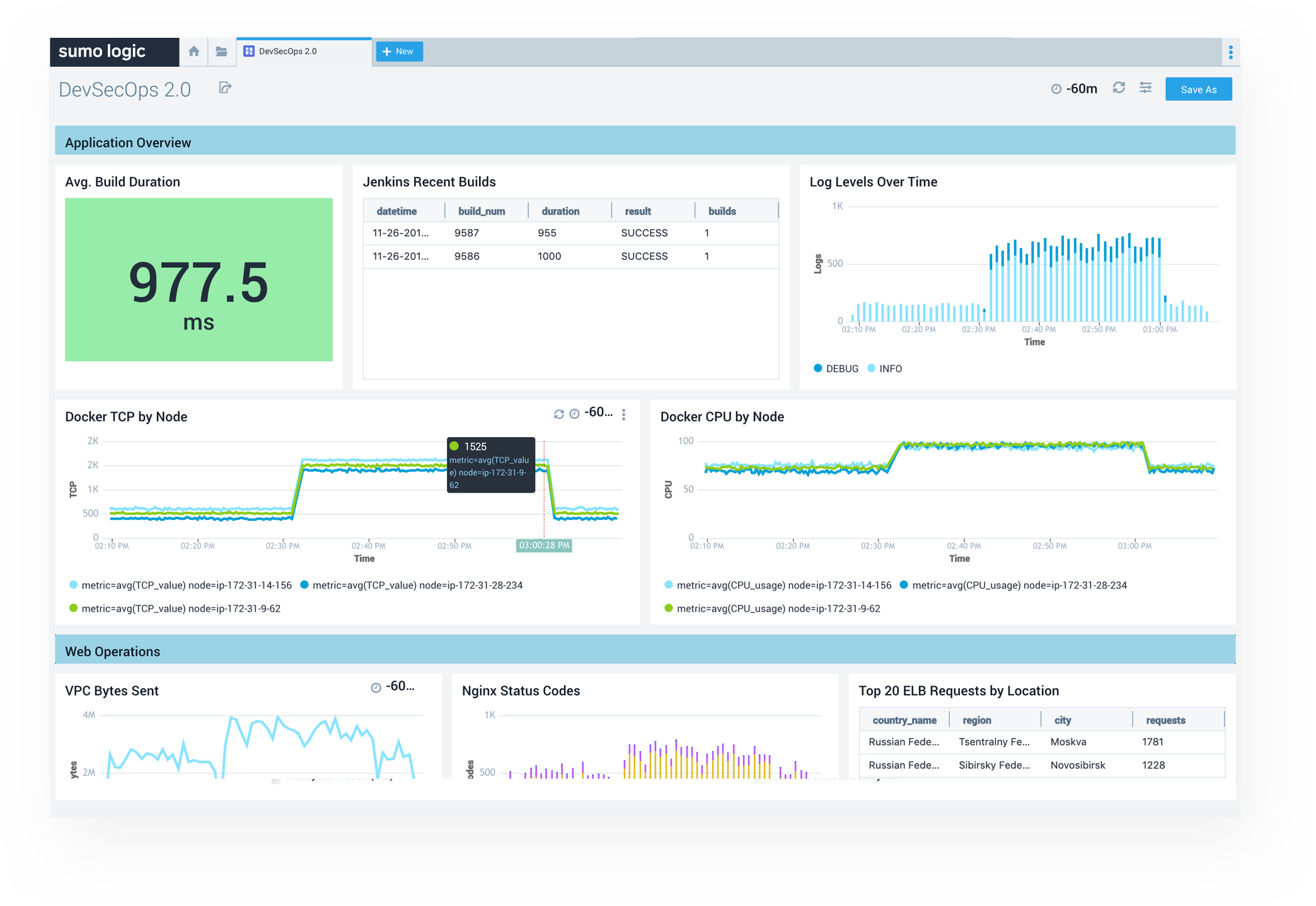 Collect real-time data from anywhere—hybrid, cloud, on premise