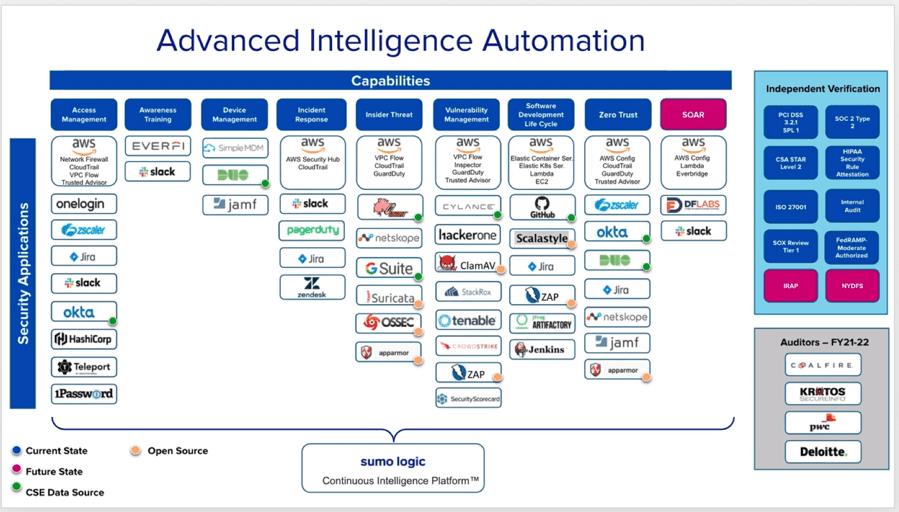 Advanced Intelligence Automation