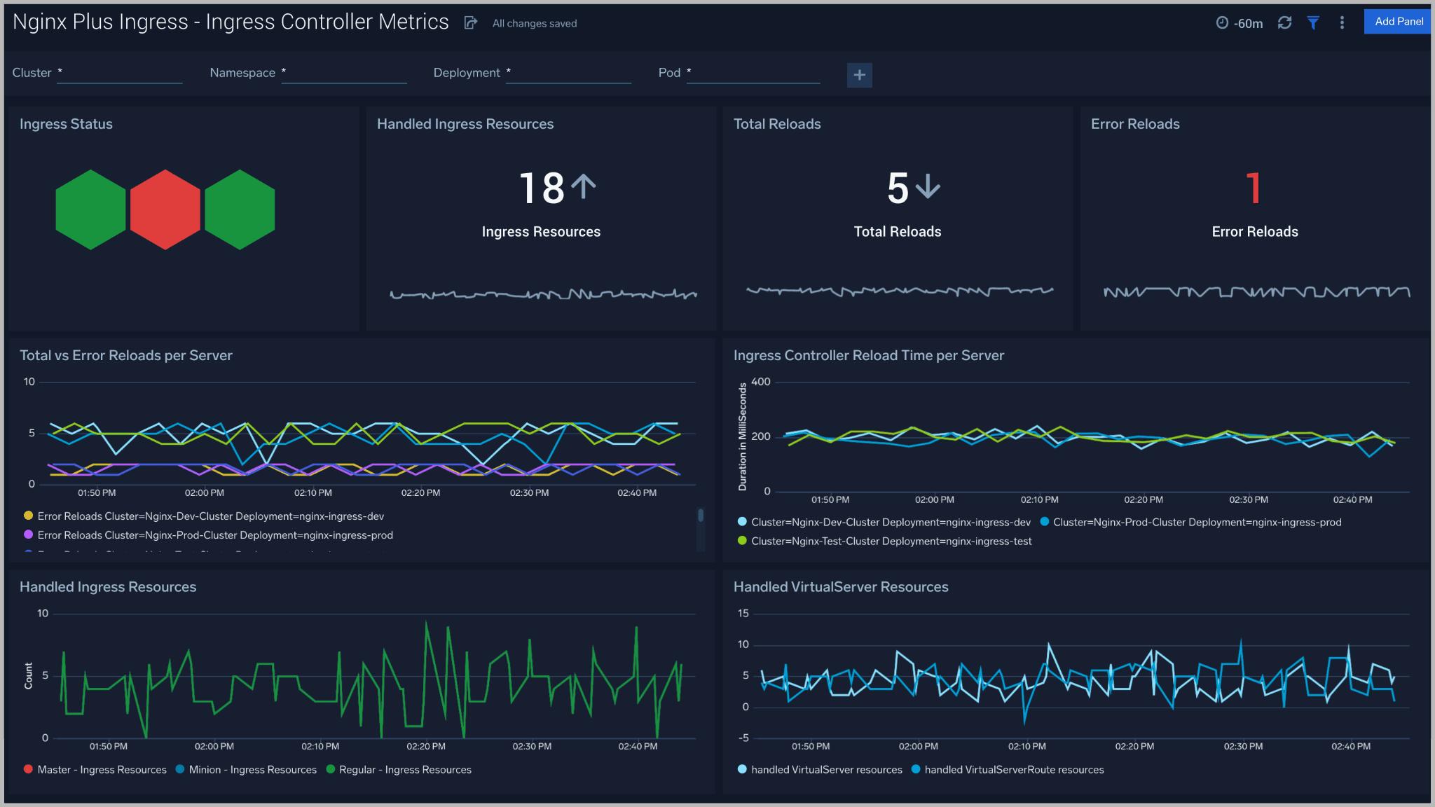 Nginx Plus Ingress dashboard