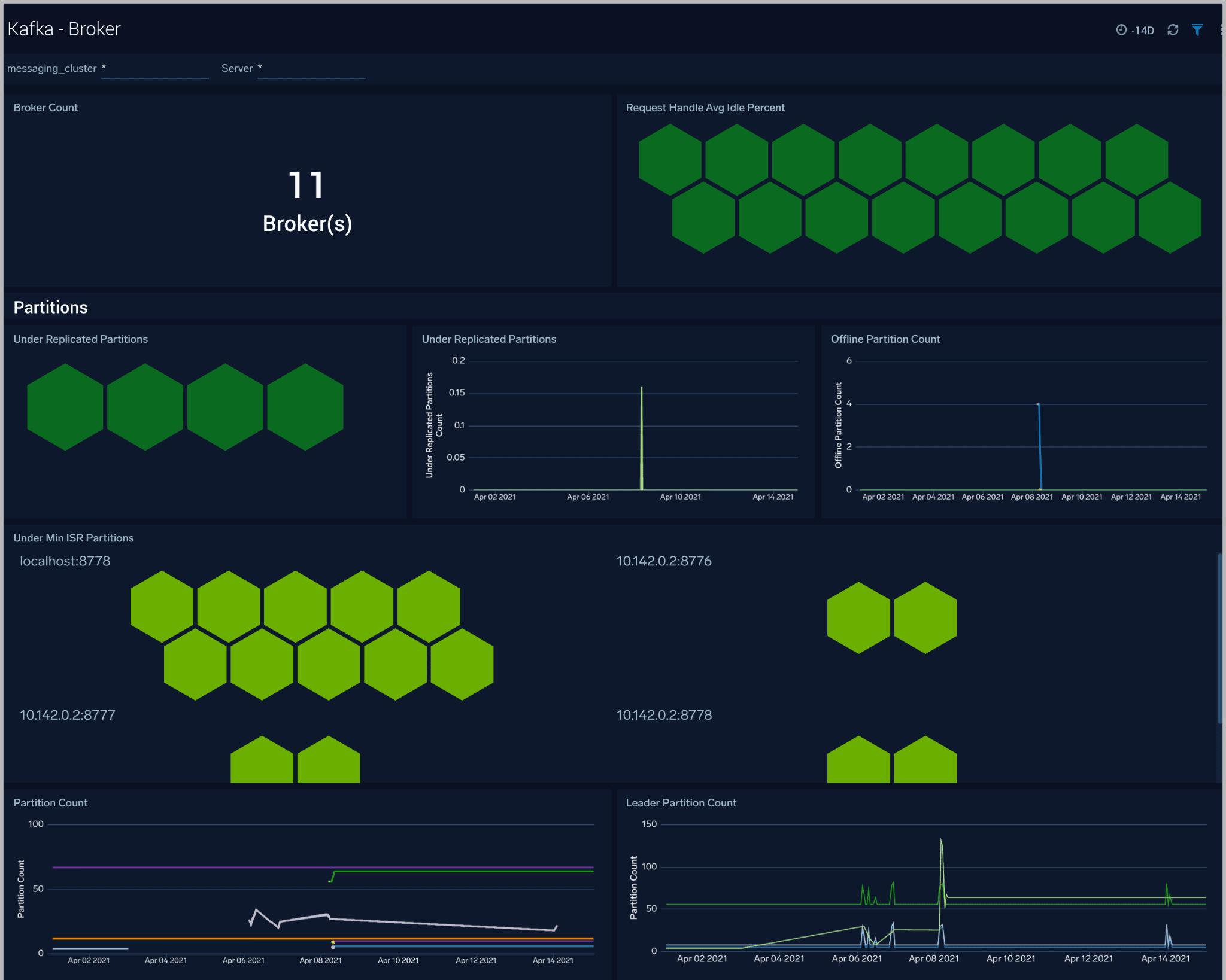 Kafka - Broker dashboard