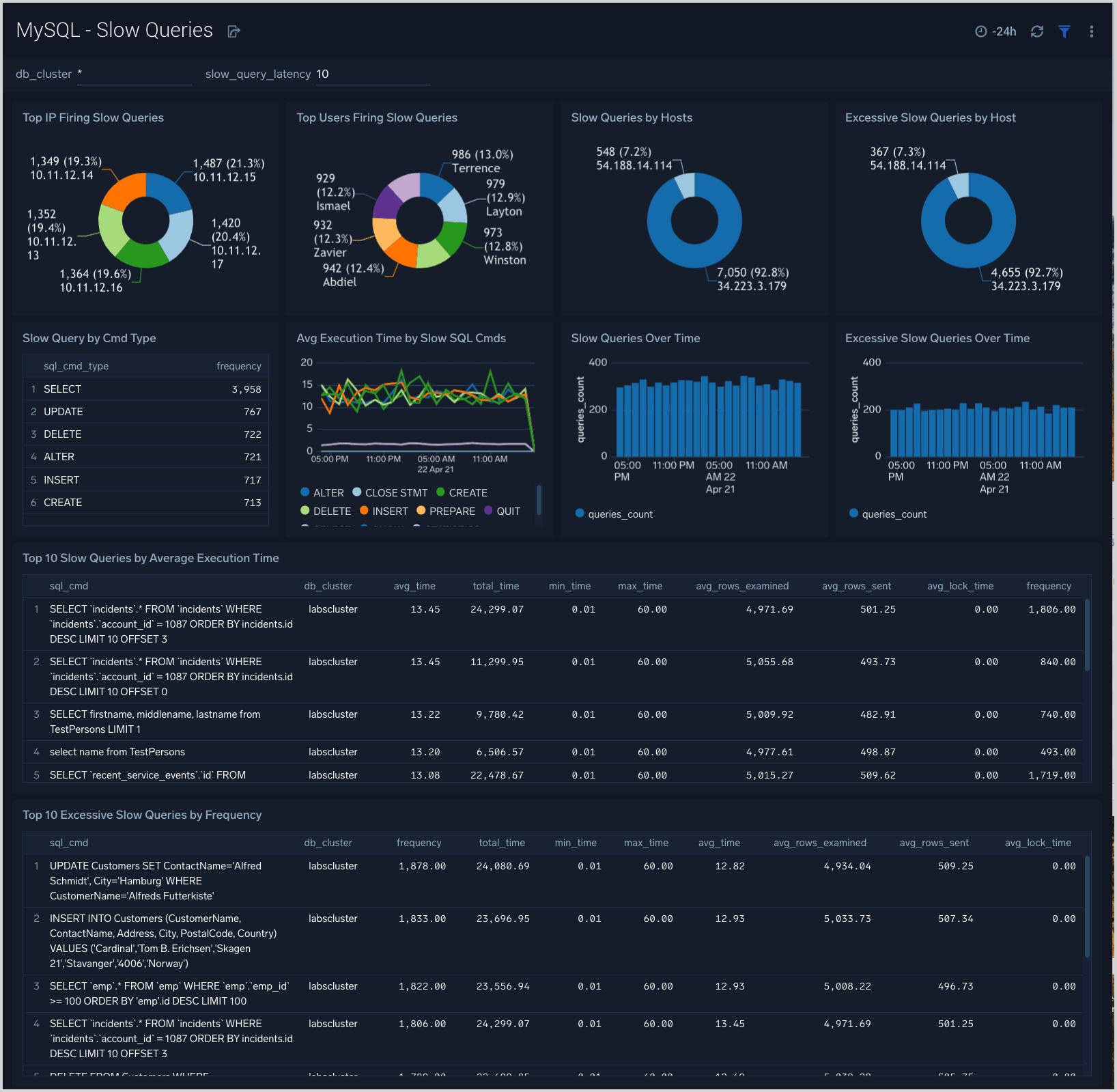 MySQL Slow Queries dashboard